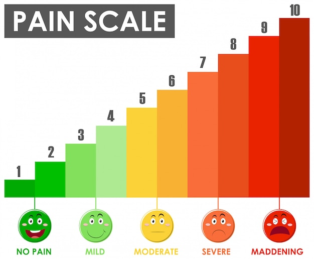 Schemat przedstawiający poziom skali bólu w różnych kolorach