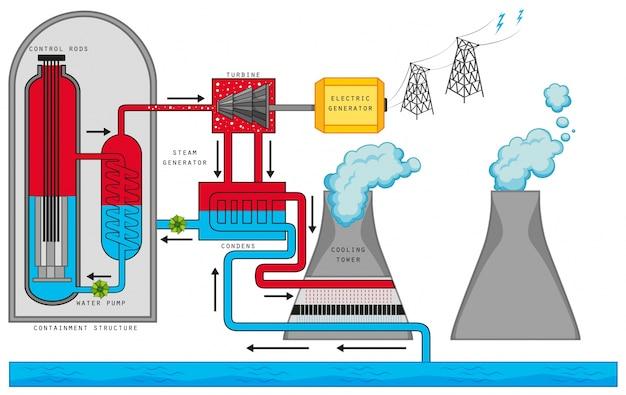 Schemat przedstawiający reakcję jądrową