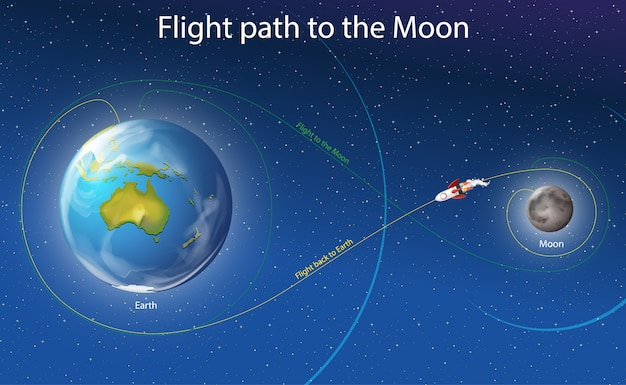 Schemat przedstawiający ścieżkę lotu na księżyc