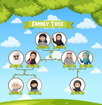 Schemat przedstawiający trzy pokolenia arabskiej rodziny