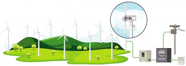 Schemat przedstawiający turbiny wiatrowe i sposób wytwarzania energii