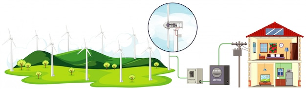 Schemat przedstawiający turbiny wiatrowe wytwarzające energię elektryczną dla gospodarstw domowych