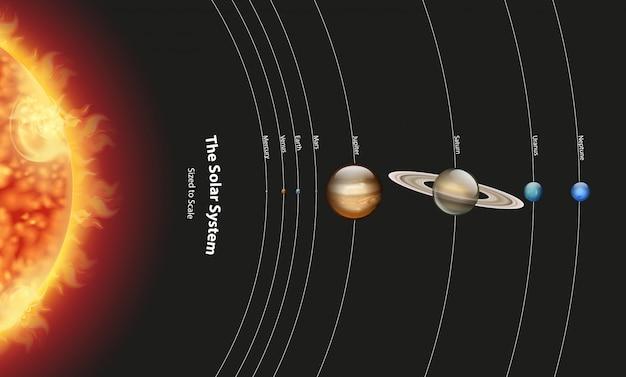Schemat przedstawiający układ słoneczny z planetami i słońcem