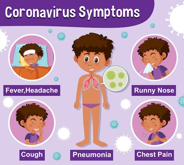 Schemat przedstawiający wirusa koronowego z różnymi objawami