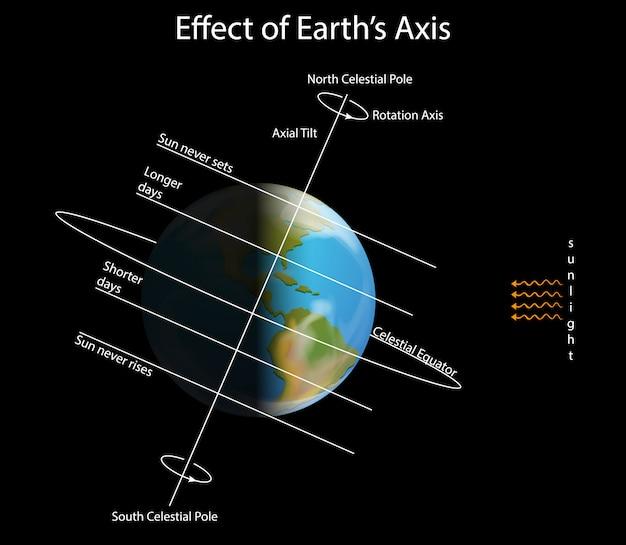 Schemat przedstawiający wpływ osi ziemi
