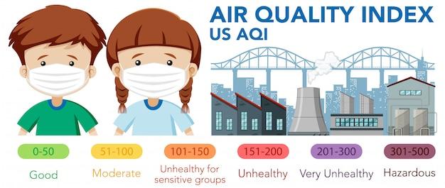 Schemat przedstawiający wskaźnik jakości powietrza ze skalami kolorów