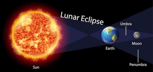 Schemat przedstawiający zaćmienie księżyca z ziemią i słońcem