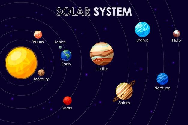 Schemat układu słonecznego z kolejnością planet według słońca