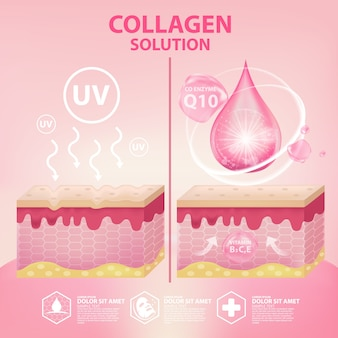 Serum kolagenowe to kosmetyk pielęgnacyjny
