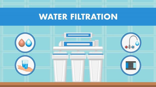 Sieć filtracji i oczyszczania wody