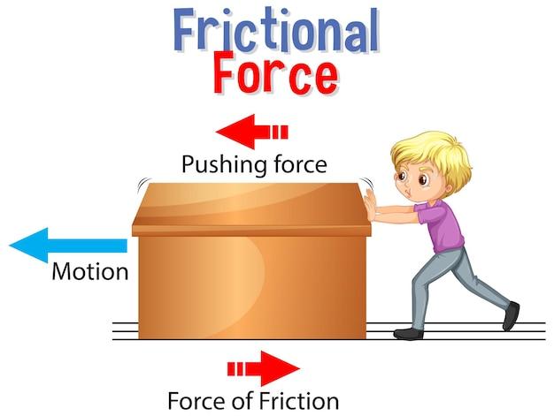 Siła tarcia dla nauczania przedmiotów ścisłych i fizyki