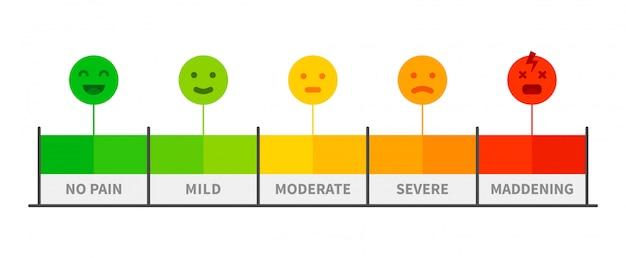 Skala bólu miernik oceny bolesnej, wskaźnik poziomu bólu z ikonami pediatrii emocji twarzy