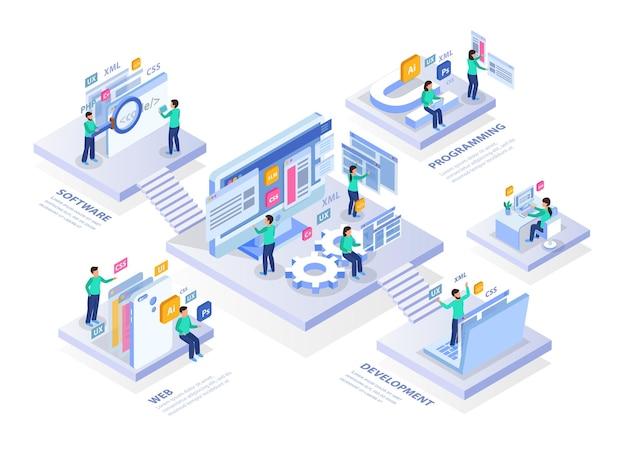 Skład infografiki izometrycznej koncepcji tworzenia stron internetowych z napisami tekstowymi na platformach i ilustracjami postaci ludzi i ekranów