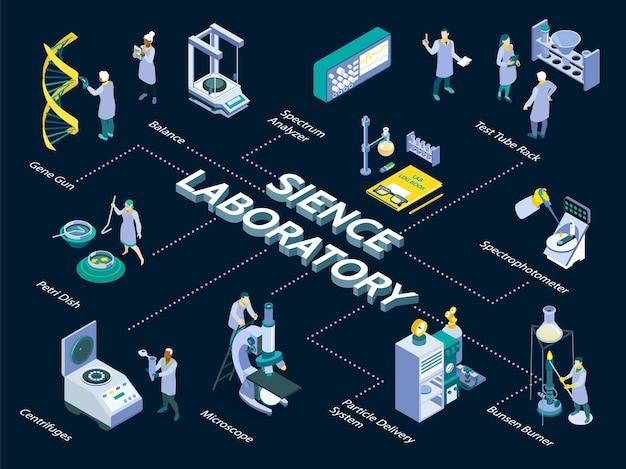Skład izometrycznego laboratorium naukowego ze schematem blokowym ikon sprzętu naukowego
