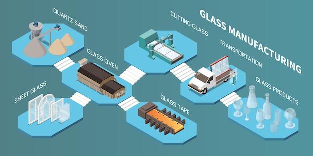 Skład izometryczny produkcji szkła