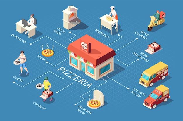 Skład izometryczny schematu blokowego pizzerii do produkcji pizzy z izolowanymi ikonami pracowników kurierów pojazdów dostawczych i gości
