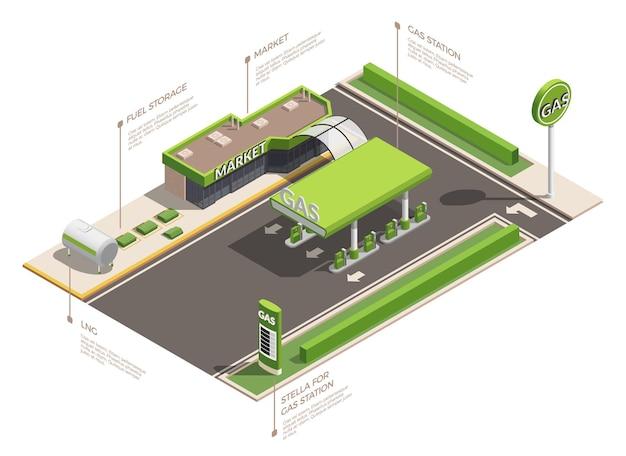 Skład izometryczny stacji benzynowej z podpisami tekstowymi infografiki i widokiem na infrastrukturę stacji benzynowej z zewnątrz