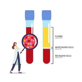 Skład krwi, medycyna, koncepcja opieki zdrowotnej. drobna postać lekarki z ogromnym lupą patrząc na kolby z osoczem, białymi i czerwonymi krwinkami. ilustracja kreskówka wektor