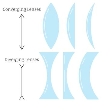 Soczewki zbieżne i soczewki rozbieżne typu zestaw na białym tle. różne typy prostych soczewek klasyfikowane według krzywizny dwóch powierzchni optycznych. płaska konstrukcja ilustracji wektorowych.