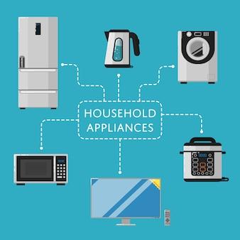 Sprzęt gospodarstwa domowego z urządzeniami elektrotechnicznymi