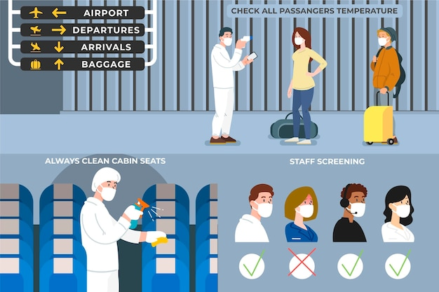 Środki zapobiegawcze na lotniskach