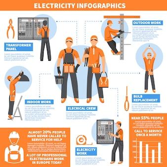 Strona infografiki energii elektrycznej