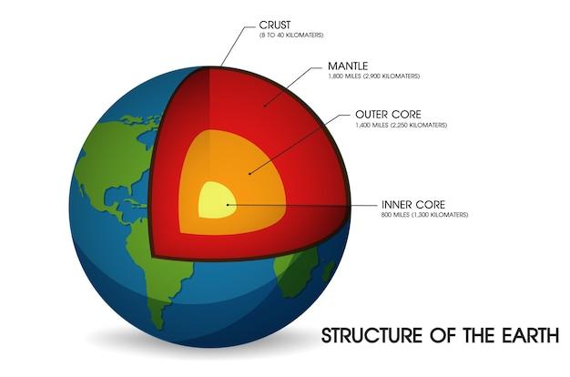 Struktura ziemi. ilustracja wektor eps10.