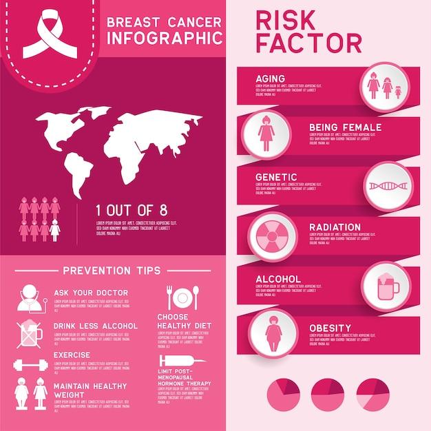 Świadomość raka piersi dla kobiet i mężczyzn infografika