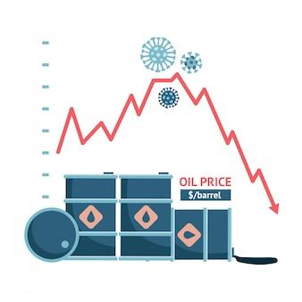 Światowy kryzys naftowy w 2020 r., spadek ceny za baryłkę pod wpływem koronawirusa i spór między rosją a arabią saudyjską. ilustracja koncepcja zapasów