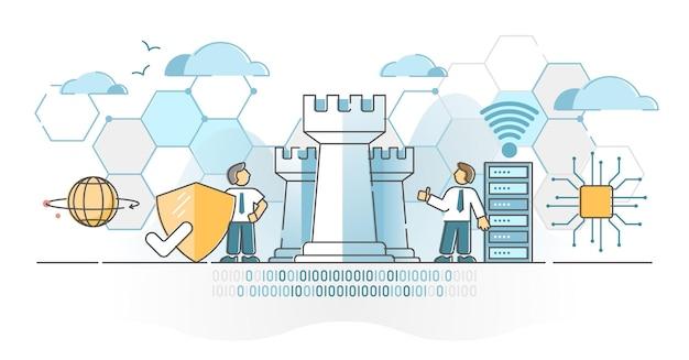 System bezpieczeństwa cyberobrony z koncepcją zarysu ochrony danych i tarczy