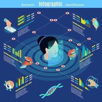 Szablon infografiki izometrycznej autoryzacji biometrycznej z referencyjną twarzą głosu śliny ucha
