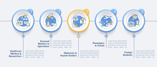 Szablon infografiki kategorii zwolnienia z zakazu podróży. podróżujące elementy projektu prezentacji. wizualizacja danych w 5 krokach. wykres osi czasu procesu. układ przepływu pracy z ikonami liniowymi