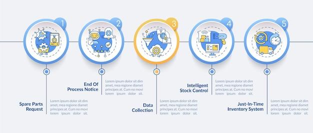 Szablon infografiki komunikacji m2m. zapytanie o części, elementy projektu prezentacji kontroli zapasów. wizualizacja danych w 5 krokach. wykres osi czasu procesu. układ przepływu pracy z ikonami liniowymi