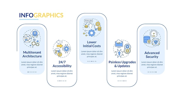 Szablon infografiki korzyści saas. 24 dostępność, bezbolesne aktualizacje elementów projektu prezentacji. wizualizacja danych w 5 krokach. wykres osi czasu procesu. układ przepływu pracy z ikonami liniowymi