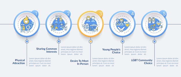 Szablon infografiki powodów randek online