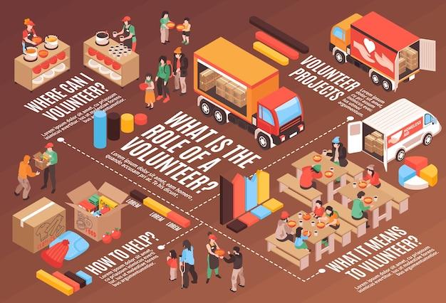 Szablon infografiki poziomej pomocy społecznej pokazujący, co oznacza bycie wolontariuszem izometrycznym