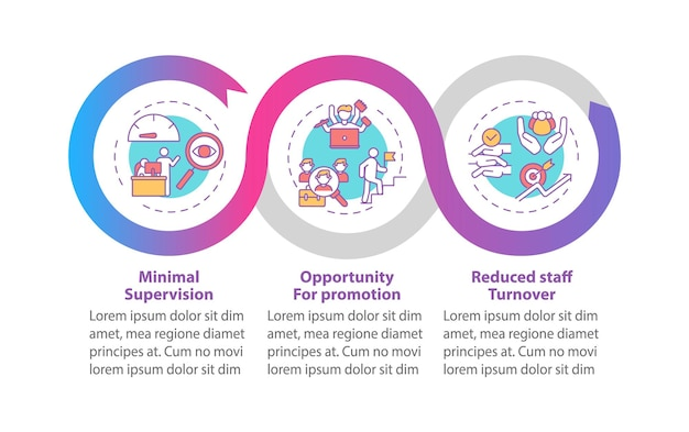 Szablon infografiki rozwijający zalety personelu. elementy projektu prezentacji możliwości promocji. wizualizacja danych w 3 krokach. wykres osi czasu procesu. układ przepływu pracy z ikonami liniowymi