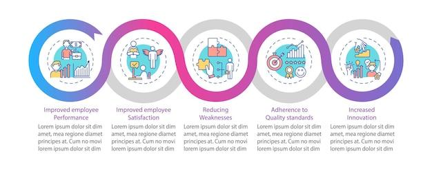 Szablon infografiki rozwoju personelu. wykonanie, elementy projektu prezentacji standardów jakości. wizualizacja danych w 5 krokach. wykres osi czasu procesu. układ przepływu pracy z ikonami liniowymi