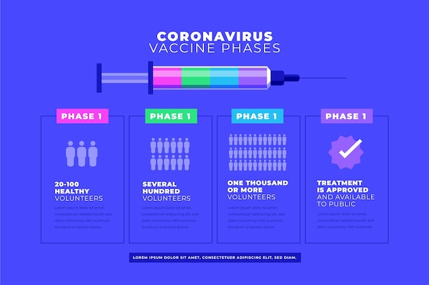 Szablon informacji o fazach szczepionki przeciwko koronawirusowi