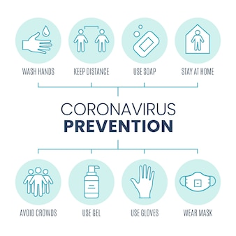 Szablon opakowania infografiki zapobiegania koronawirusa