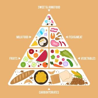 Szablon piramidy żywieniowej