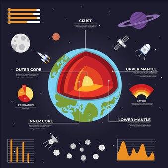 Szablon plansza struktury ziemi