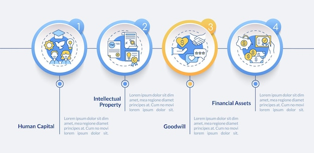 Szablon plansza wartości niematerialnych i prawnych. kapitał ludzki, elementy projektu prezentacji wartości firmy. wizualizacja danych z krokami. wykres osi czasu procesu. układ przepływu pracy z ikonami liniowymi