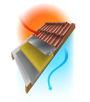 Szczegóły techniczne dachu domu w celu uniknięcia ciepła słonecznego dzięki zastosowaniu wielowarstwowej izolacji, aby utrzymać chłód w domu.