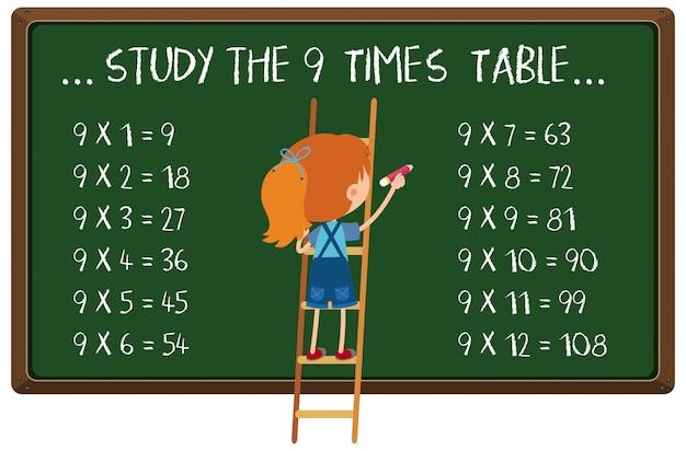 Tabela czasów matematyki na tablicy