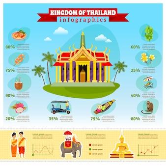 Tajlandia infographic z mapami