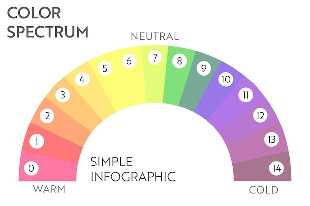 Tęcza streszczenie biznes plansza wykres. wielokolorowy schemat z 15 warunkami.