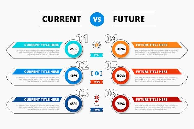 Teraz vs przyszłe infografiki w płaskiej konstrukcji