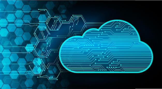 Tło koncepcji technologii chmury obliczeniowej przyszłości