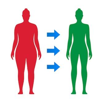 Transformacja ciała kobiety przed i po motywacyjnej ilustracji wektorowych